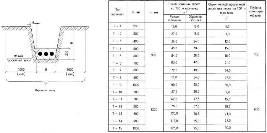 Подготовка траншеи для прокладки кабеля